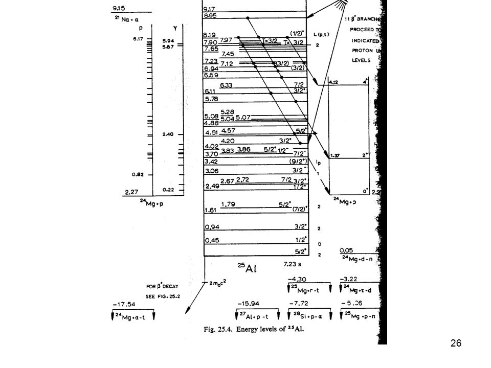 27 25 Al energy levels: Each resonance corresponds to a level.