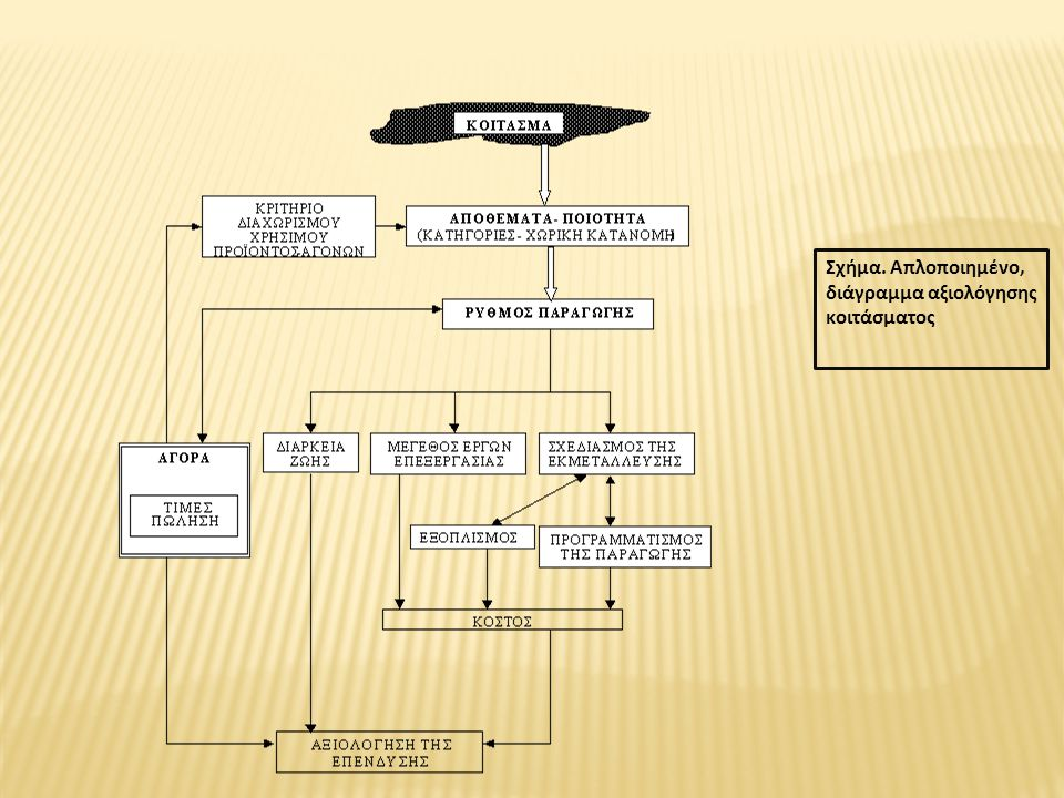 Σχήμα. Απλοποιημένο, διάγραμμα αξιολόγησης κοιτάσματος
