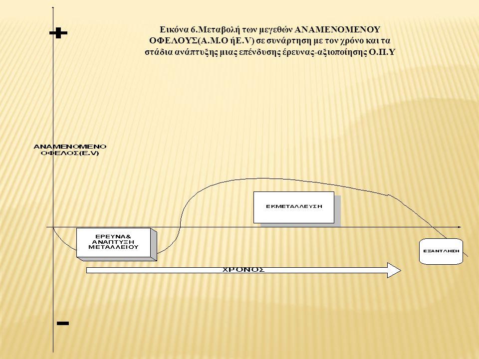 Εικόνα 6.Μεταβολή των μεγεθών ΑΝΑΜΕΝΟΜΕΝΟΥ ΟΦΕΛΟΥΣ(Α.Μ.Ο ήE.V) σε συνάρτηση με τον χρόνο και τα στάδια ανάπτυξης μιας επένδυσης έρευνας-αξιοποίησης Ο.Π.Υ