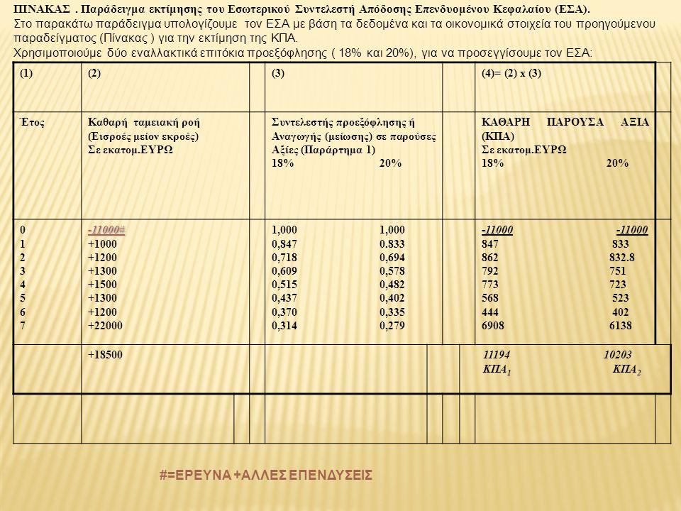 ΠΙΝΑΚΑΣ. Παράδειγμα εκτίμησης του Εσωτερικού Συντελεστή Απόδοσης Επενδυομένου Κεφαλαίου (ΕΣΑ). Στο παρακάτω παράδειγμα υπολογίζουμε τον ΕΣΑ με βάση τα