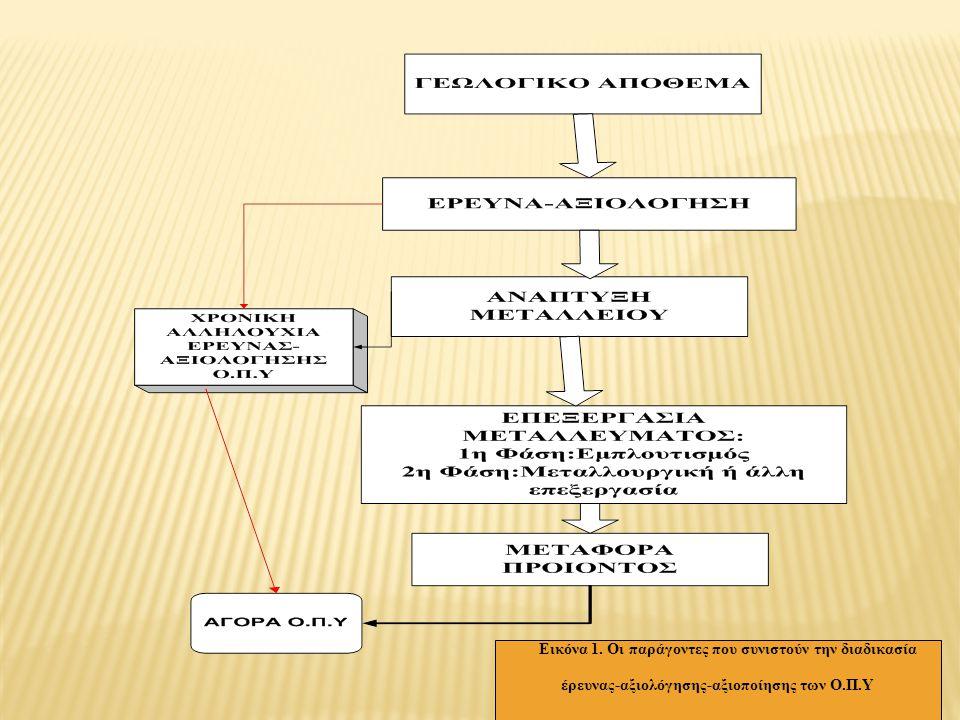 Β.ΤΕΧΝΙΚΟΕΞΟΡΥΚΤΙΚΟΙ ΣΥΝΤΕΛΕΣΤΕΣ  1.Είδος εκμετάλλευσης(π.χ επιφανειακή ή υπόγεια)  2.Βάθος τής μεταλλοφορίας  3.Απώλειες σε μετάλλευμα κατά την εκμετάλλευση  4.Μέθοδος εμπλουτισμού  5.Ποσοστό ανάκτησης σε χρήσιμα ορυκτά κατά την επεξεργασία  6.Ποιότητα προϊόντος Γ.ΟΙΚΟΝΟΜΙΚΟΙ ΣΥΝΤΕΛΕΣΤΕΣ  1.Δυναμικότητα μεταλλείου  2.Κόστος παραγωγής  3.Τιμή πώλησης προϊόντος Τα στοιχεία Α Β Γ πρέπει να λαμβάνονται πάντα υπ όψη διότι μάς επιτρέπουν να προσδιορίσουμε και ένα άλλο ουσιαστικό στοιχείο: Τα χρόνια λειτουργίας τού μελλοντικού μεταλλείου.