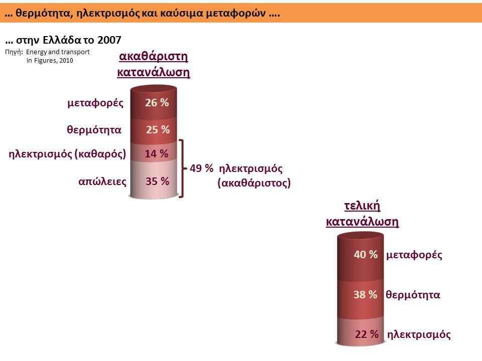 … θερμότητα, ηλεκτρισμός και καύσιμα μεταφορών …. … στην Ελλάδα το 2007 Πηγή: Energy and transport in Figures, 2010 ακαθάριστη κατανάλωση τελική καταν