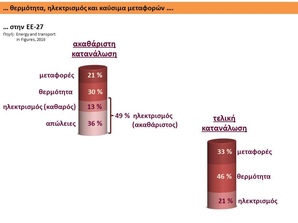 … θερμότητα, ηλεκτρισμός και καύσιμα μεταφορών …. … στην ΕΕ-27 Πηγή: Energy and transport in Figures, 2010 ακαθάριστη κατανάλωση τελική κατανάλωση απώ