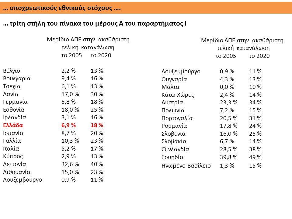 … υποχρεωτικούς εθνικούς στόχους …. … τρίτη στήλη του πίνακα του μέρους A του παραρτήματος I Μερίδιο ΑΠΕ στην ακαθάριστη τελική κατανάλωση το 2005 το