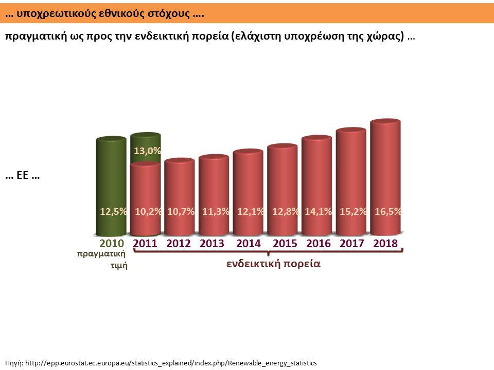 … υποχρεωτικούς εθνικούς στόχους …. πραγματική ως προς την ενδεικτική πορεία (ελάχιστη υποχρέωση της χώρας) … Πηγή: http://epp.eurostat.ec.europa.eu/s