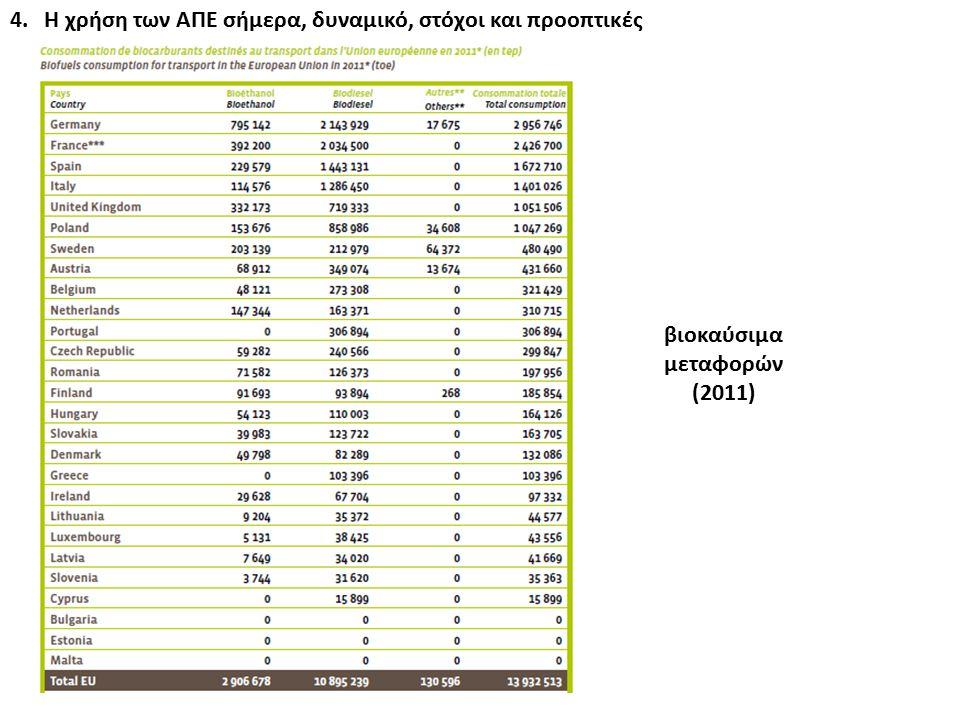 4. Η χρήση των ΑΠΕ σήμερα, δυναμικό, στόχοι και προοπτικές βιοκαύσιμα μεταφορών (2011)