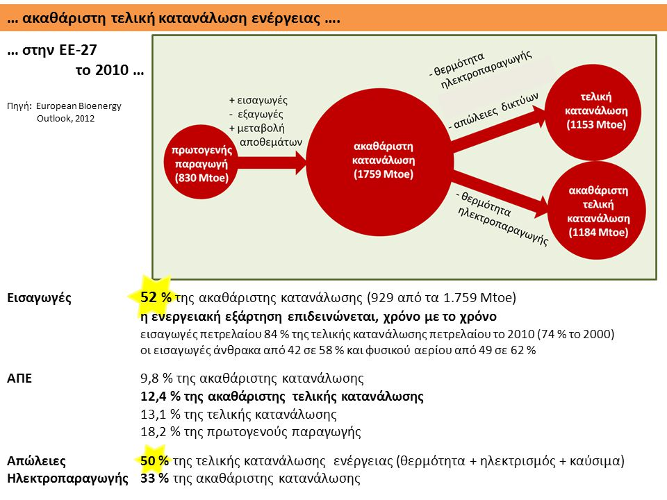 Εισαγωγές 74 % της ακαθάριστης κατανάλωσης (24,70 από τα 33,49 Μtoe) ΑΠΕ (2010)6,3 % της ακαθάριστης κατανάλωσης 9,2 % της ακαθάριστης τελικής κατανάλωσης 13,1 % της τελικής κατανάλωσης 17,3 % της πρωτογενούς παραγωγής Απώλειες 48 % της τελικής κατανάλωσης Ηλεκτροπαραγωγής32 % της ακαθάριστης κατανάλωσης … ακαθάριστη τελική κατανάλωση ενέργειας ….