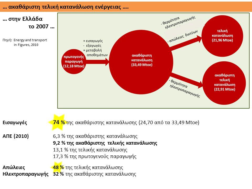 Εισαγωγές 74 % της ακαθάριστης κατανάλωσης (24,70 από τα 33,49 Μtoe) ΑΠΕ (2010)6,3 % της ακαθάριστης κατανάλωσης 9,2 % της ακαθάριστης τελικής κατανάλ