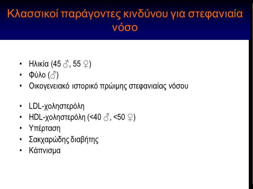 Κλασσικοί παράγοντες κινδύνου για στεφανιαία νόσο Ηλικία (45 ♂, 55 ♀) Φύλο (♂) Οικογενειακό ιστορικό πρώιμης στεφανιαίας νόσου LDL-χοληστερόλη ΗDL-χολ