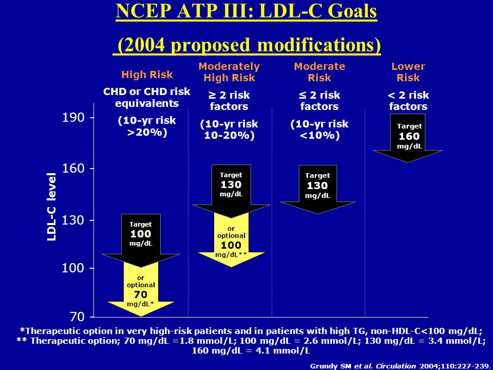 NCEP ATP III: LDL-C Goals (2004 proposed modifications) *Therapeutic option in very high-risk patients and in patients with high TG, non-HDL-C<100 mg/