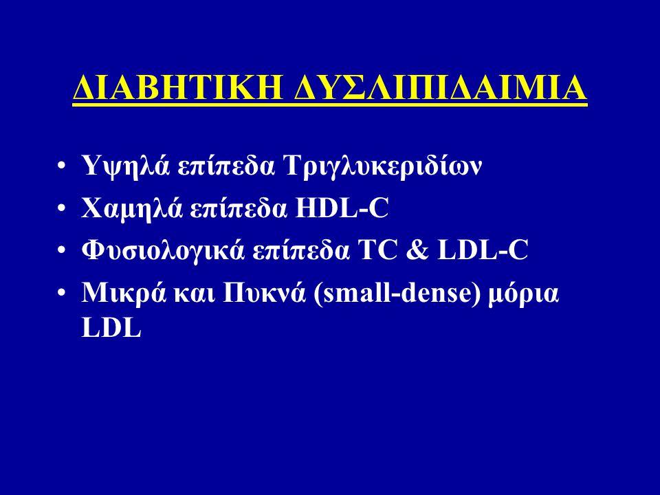 ΔΙΑΒΗΤΙΚΗ ΔΥΣΛΙΠΙΔΑΙΜΙΑ Υψηλά επίπεδα Τριγλυκεριδίων Χαμηλά επίπεδα HDL-C Φυσιολογικά επίπεδα TC & LDL-C Μικρά και Πυκνά (small-dense) μόρια LDL