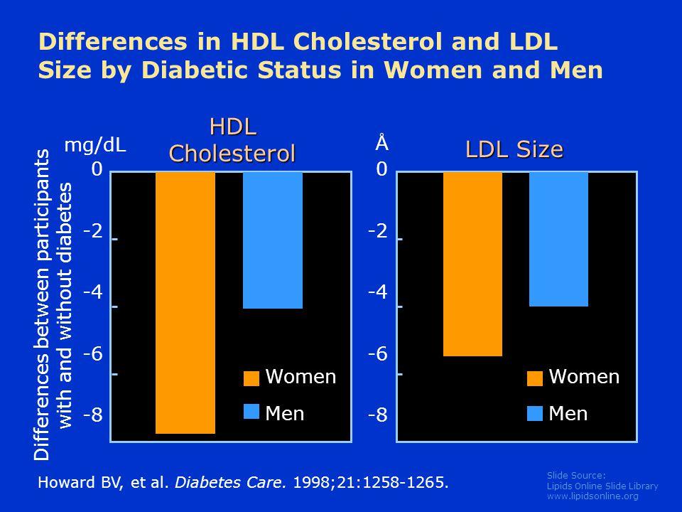 Slide Source: Lipids Online Slide Library www.lipidsonline.org Howard BV, et al. Diabetes Care. 1998;21:1258-1265. 0 -2 -4 -6 -8 Differences between p