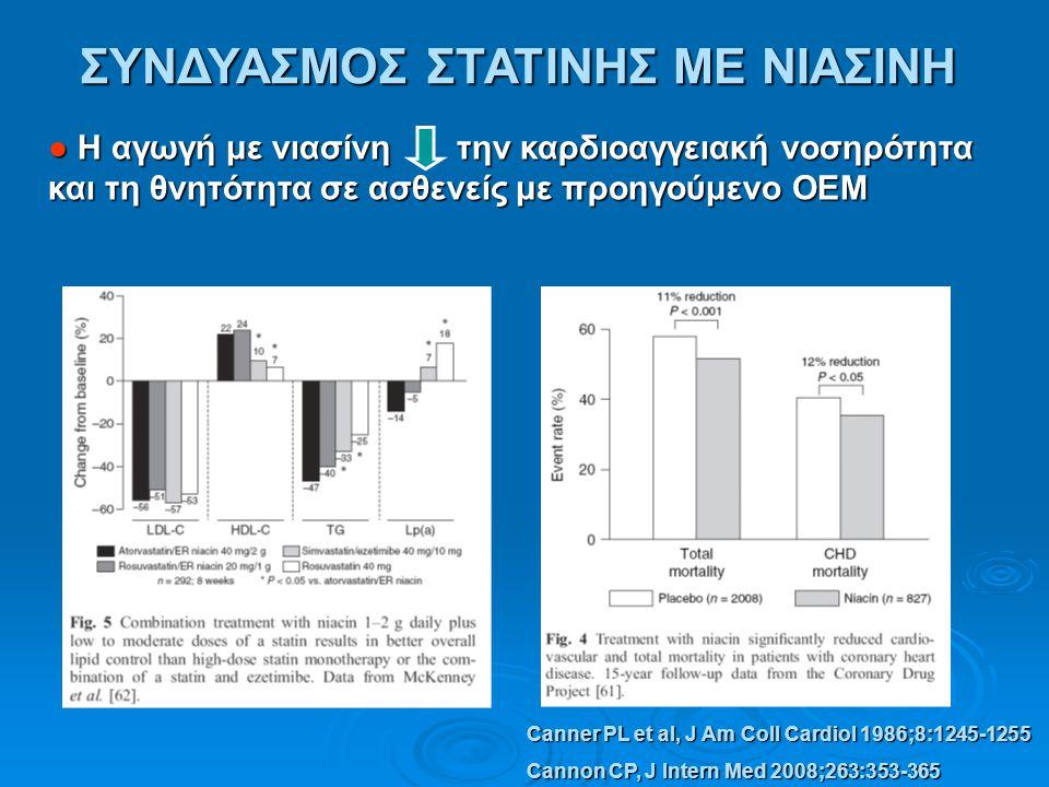 ΣΥΝΔΥΑΣΜΟΣ ΣΤΑΤΙΝΗΣ ΜΕ ΝΙΑΣΙΝΗ Canner PL et al, J Am Coll Cardiol 1986;8:1245-1255 Cannon CP, J Intern Med 2008;263:353-365 ● Η αγωγή με νιασίνη την κ