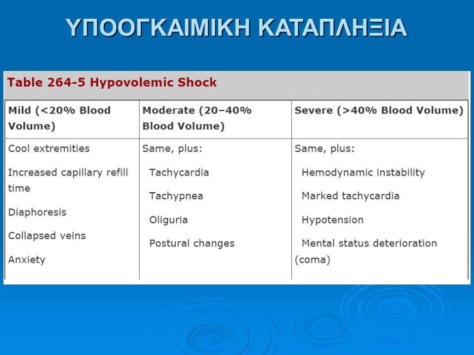 ΚΛΙΝΙΚΗ ΕΙΚΟΝΑ ● Συχνά συνοδά φαινόμενα: - Ταχυκαρδία και ταχύπνοια - Περιφερική κυάνωση, ισχαιμικές νεκρώσεις (ιδίως δακτύλων), δικτυωτή πελίωση, θρομβωτικές – εμβολικές δερματικές βλάβες - Υψηλός πυρετός (ενίοτε αντιληπτός μόνο στο ορθό λόγω περιφερικής αγγειοσυσπάσεως) ή υποθερμία - Ναυτία, έμετοι, διάρροια, έλκη από στρες - Ίκτερος (ηπατική δυσλειτουργία) ● Αναλόγως αιτίου: Κεφαλαλγία, φωτοφοβία, ρίγος, μυαλγίες, εξάνθημα κ.ά.