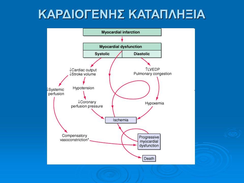 ΘΕΡΑΠΕΙΑ ● Αντιμετώπιση υποκείμενου αιτίου: - Μεταγγίσεις, διακοπή αιμορραγίας - Θεραπεία εμφράγματος, αντιμετώπιση επιπωματισμού - Αντιμικροβιακή αγωγή - Χορήγηση κορτικοστεροειδών ● Νοσηλεία σε ΜΕΘ ● Υποστήριξη της κυκλοφορίας (χορήγηση υγρών, ινότροπων φαρμάκων)