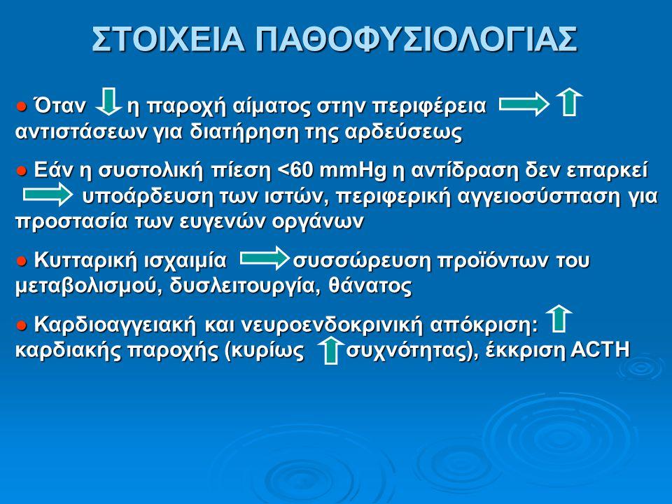 ● φλεγμονωδών κυτταροκινών, αγγειοδιαστολή, ισχαιμία και δυσλειτουργία οργάνων: - Μεταβολική οξέωση - Νεφρική ανεπάρκεια - Ηπατική ανεπάρκεια - Ισχαιμία μυοκαρδίου - ARDS - Αναλόγως αιτιολογίας: Διάσπαρτη Ενδοαγγειακή Πήξη ΣΤΟΙΧΕΙΑ ΠΑΘΟΦΥΣΙΟΛΟΓΙΑΣ