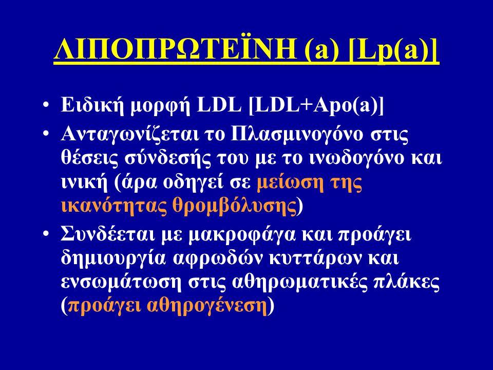 ΛΙΠΟΠΡΩΤΕΪΝΗ (a) [Lp(a)] Ειδική μορφή LDL [LDL+Apo(a)] Ανταγωνίζεται το Πλασμινογόνο στις θέσεις σύνδεσής του με το ινωδογόνο και ινική (άρα οδηγεί σε