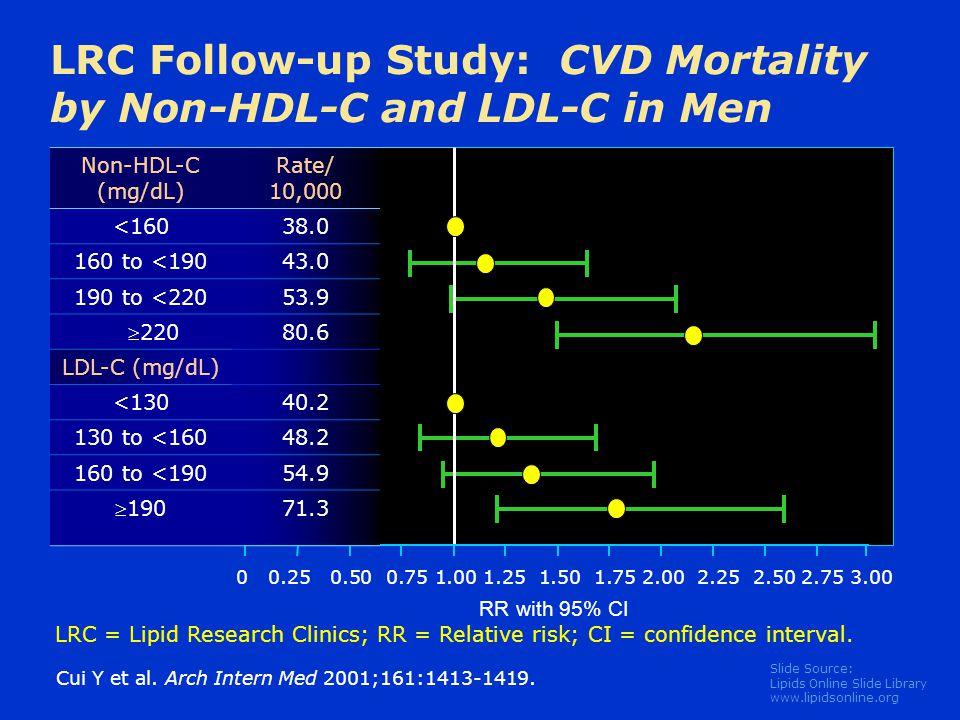 Slide Source: Lipids Online Slide Library www.lipidsonline.org Cui Y et al. Arch Intern Med 2001;161:1413-1419. LRC Follow-up Study: CVD Mortality by