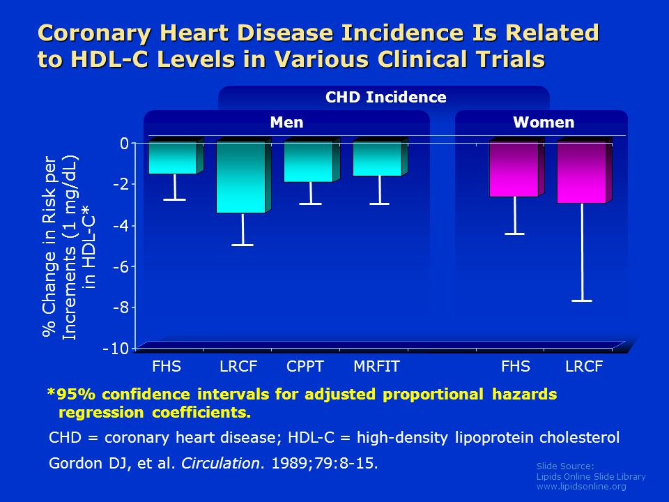Slide Source: Lipids Online Slide Library www.lipidsonline.org Coronary Heart Disease Incidence Is Related to HDL-C Levels in Various Clinical Trials