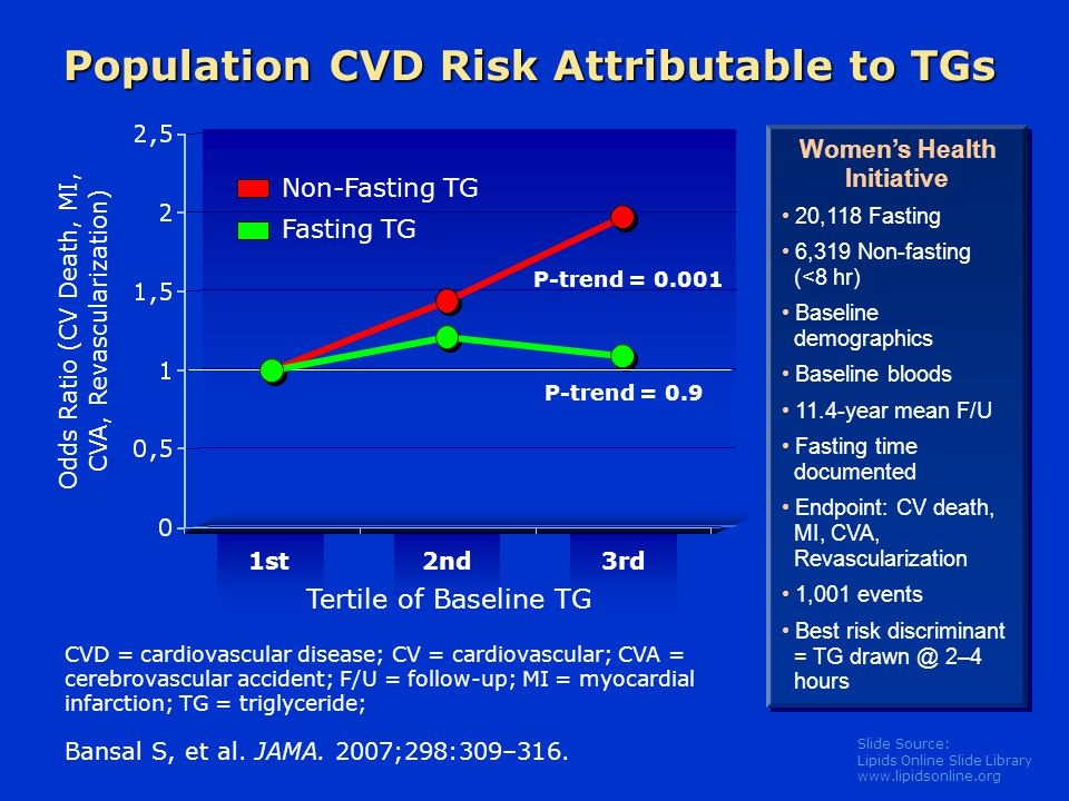 Slide Source: Lipids Online Slide Library www.lipidsonline.org Population CVD Risk Attributable to TGs Bansal S, et al. JAMA. 2007;298:309–316. Odds R