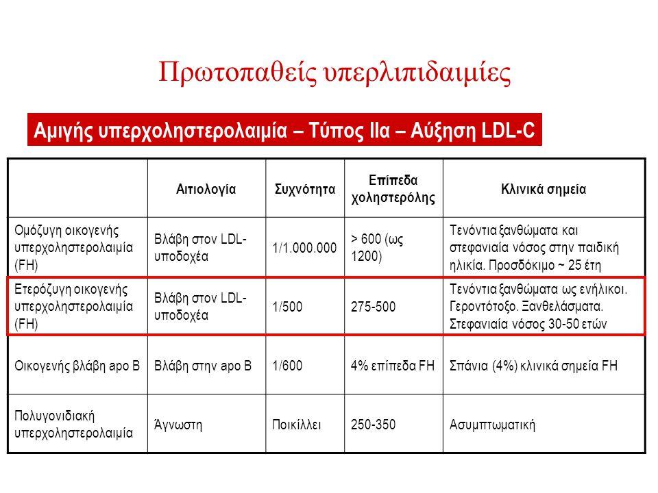 Πρωτοπαθείς υπερλιπιδαιμίες ΑιτιολογίαΣυχνότητα Επίπεδα χοληστερόλης Κλινικά σημεία Ομόζυγη οικογενής υπερχοληστερολαιμία (FH) Βλάβη στον LDL- υποδοχέ