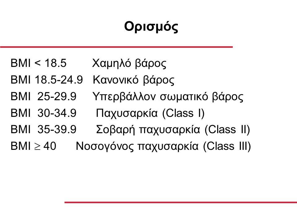Ορισμός BMI < 18.5 Χαμηλό βάρος BMI 18.5-24.9 Κανονικό βάρος ΒΜΙ 25-29.9 Υπερβάλλον σωματικό βάρος ΒΜΙ 30-34.9 Παχυσαρκία (Class I) ΒΜΙ 35-39.9 Σοβαρή παχυσαρκία (Class II) ΒΜΙ  40 Νοσογόνος παχυσαρκία (Class III)