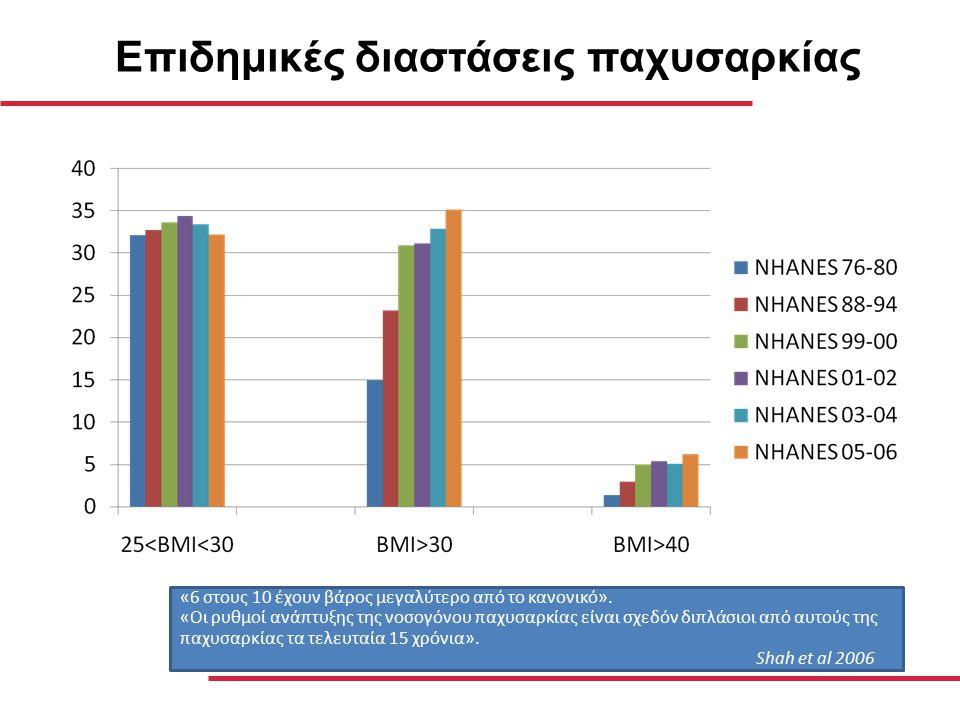 Ορισμός BMI < 18.5 Χαμηλό βάρος BMI 18.5-24.9 Κανονικό βάρος ΒΜΙ 25-29.9 Υπερβάλλον σωματικό βάρος ΒΜΙ 30-34.9 Παχυσαρκία (Class I) ΒΜΙ 35-39.9 Σοβαρή