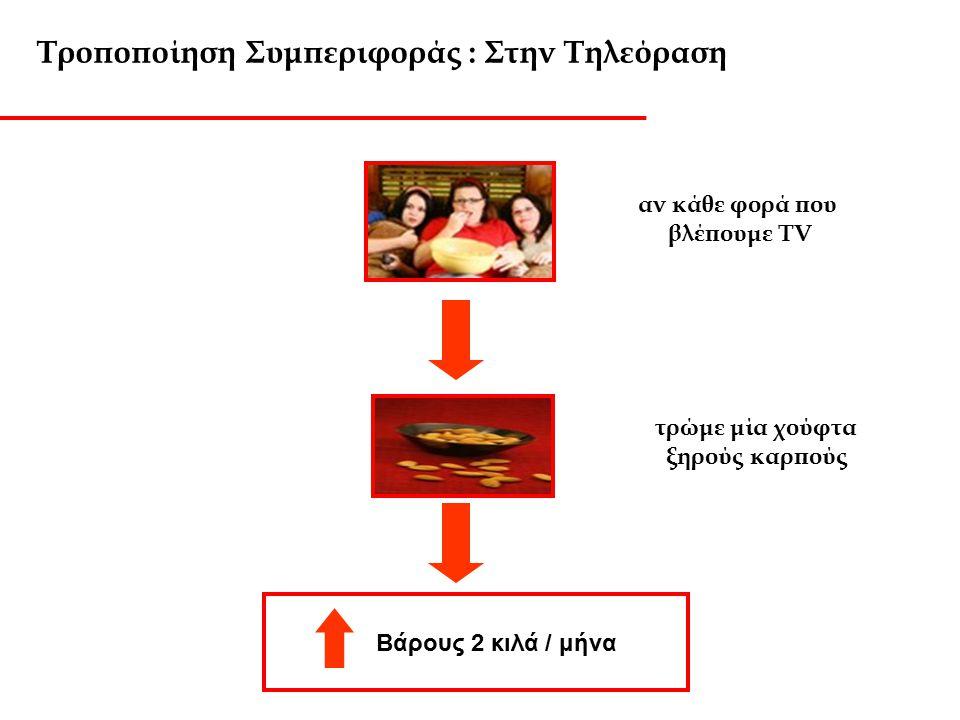 Τροποποίηση Συμπεριφοράς : Στην Τηλεόραση Την ώρα που τρως προσπάθησε να μη βλέπεις TV. Δεν πρέπει να «μολύνουμε» τη διαδικασία του φαγητού με άλλες δ