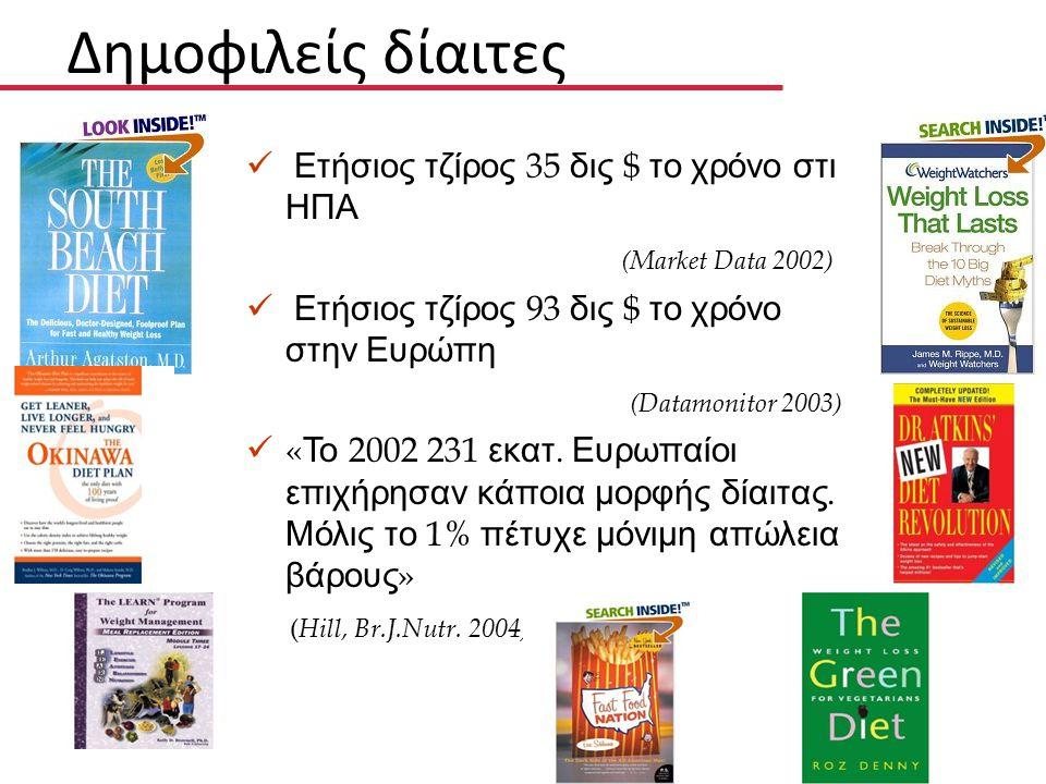 Δημοφιλείς δίαιτες Ετήσιος τζίρος 35 δις $ το χρόνο στις ΗΠΑ (Market Data 2002) Ετήσιος τζίρος 93 δις $ το χρόνο στην Ευρώπη (Datamonitor 2003) « Το 2002 231 εκατ.