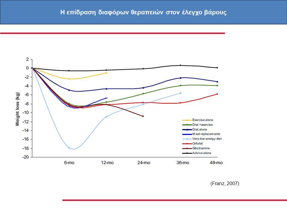(Franz, 2007) Η επίδραση διαφόρων θεραπειών στον έλεγχο βάρους