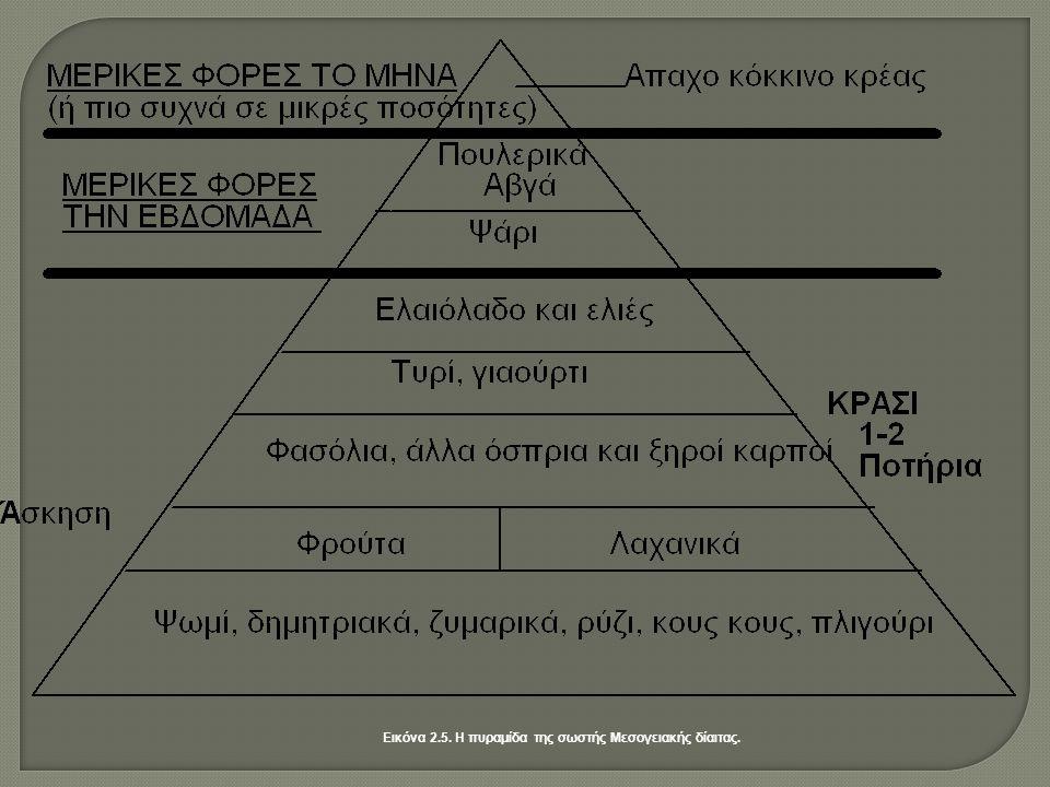 Εικόνα 2.5. Η πυραμίδα της σωστής Μεσογειακής δίαιτας.