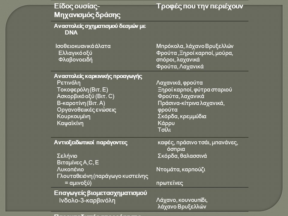 Είδος ουσίας- Μηχανισμός δράσης Τροφές που την περιέχουν Αναστολείς σχηματισμού δεσμών με DNA Ισοθειοκυανικά άλατα Ελλαγικό οξύ Φλαβονοειδή Μπρόκολα, λάχανο Βρυξελλών Φρούτα,Ξηροί καρποί, μούρα, σπόροι, λαχανικά Φρούτα, Λαχανικά Αναστολείς καρκινικής προαγωγής Ρετινόλη Τοκοφερόλη (Βιτ.