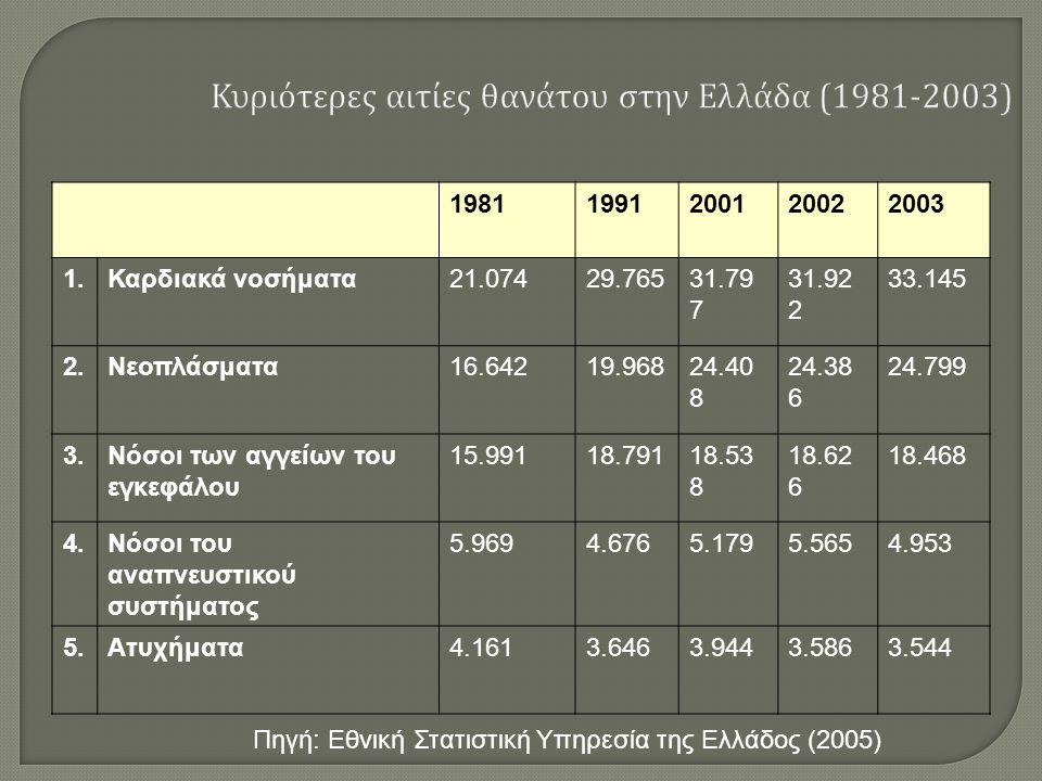 Ο προηγούμενος πίνακας επιβεβαιώνει το γεγονός ότι τα μη μεταδιδόμενα νοσήματα με κορυφαία τα καρδιακά νοσήματα και τα νεοπλάσματα είναι οι κύριοι παράγοντες θανάτου στον ελληνικό πληθυσμό.