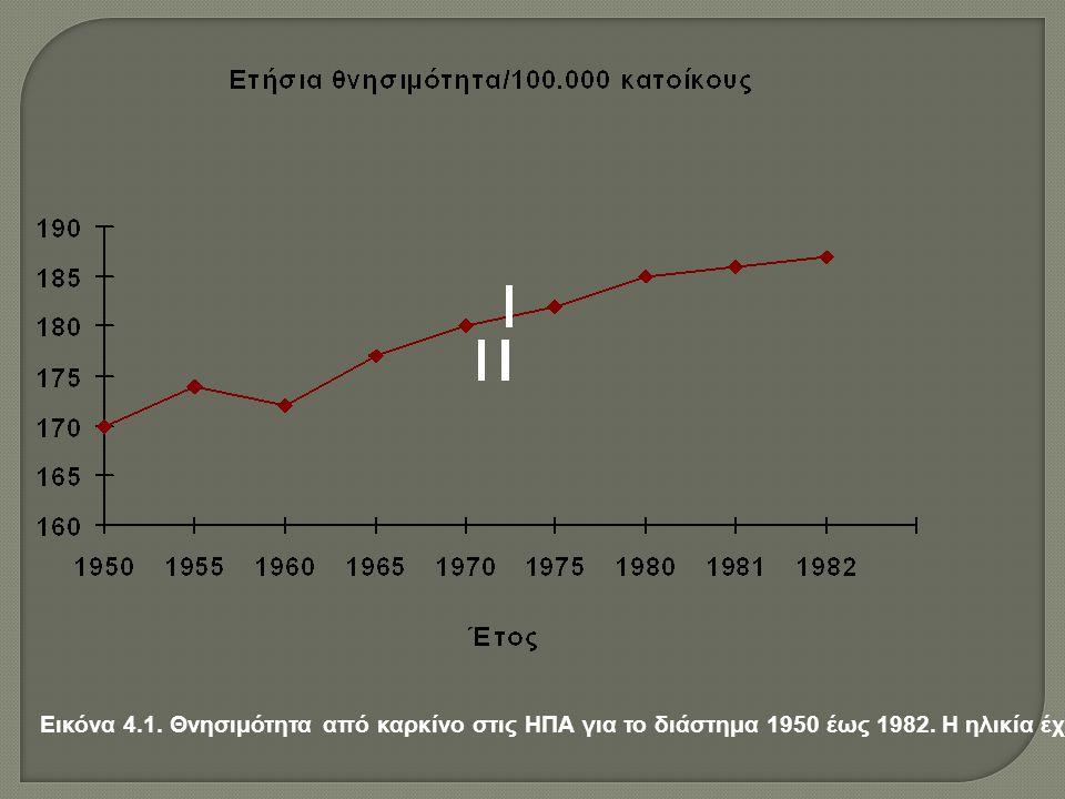Εικόνα 4.1. Θνησιμότητα από καρκίνο στις ΗΠΑ για το διάστημα 1950 έως 1982.