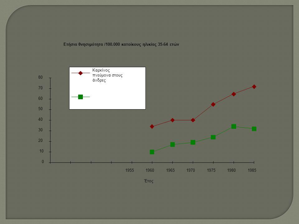 Ετήσια θνησιμότητα /100.000 κατοίκους ηλικίας 35-64 ετών Έτος 0 10 20 30 40 50 60 70 80 1955196019651970197519801985 Καρκίνος πνεύμονα στους άνδρες Καρκίνος μαστού στις γυναίκες