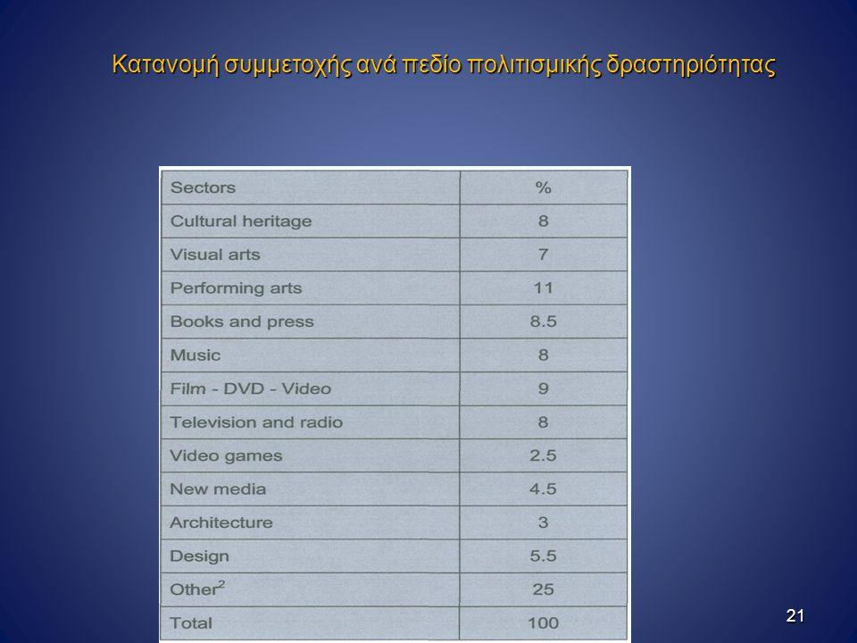 Κατανομή συμμετοχής ανά πεδίο πολιτισμικής δραστηριότητας 21
