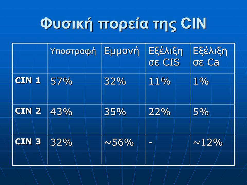 Φυσική πορεία της CIN ΥποστροφήΕμμονή Εξέλιξη σε CIS Εξέλιξη σε Ca CIN 1 57%32%11%1% CIN 2 43%35%22%5% CIN 3 32%~56%-~12%