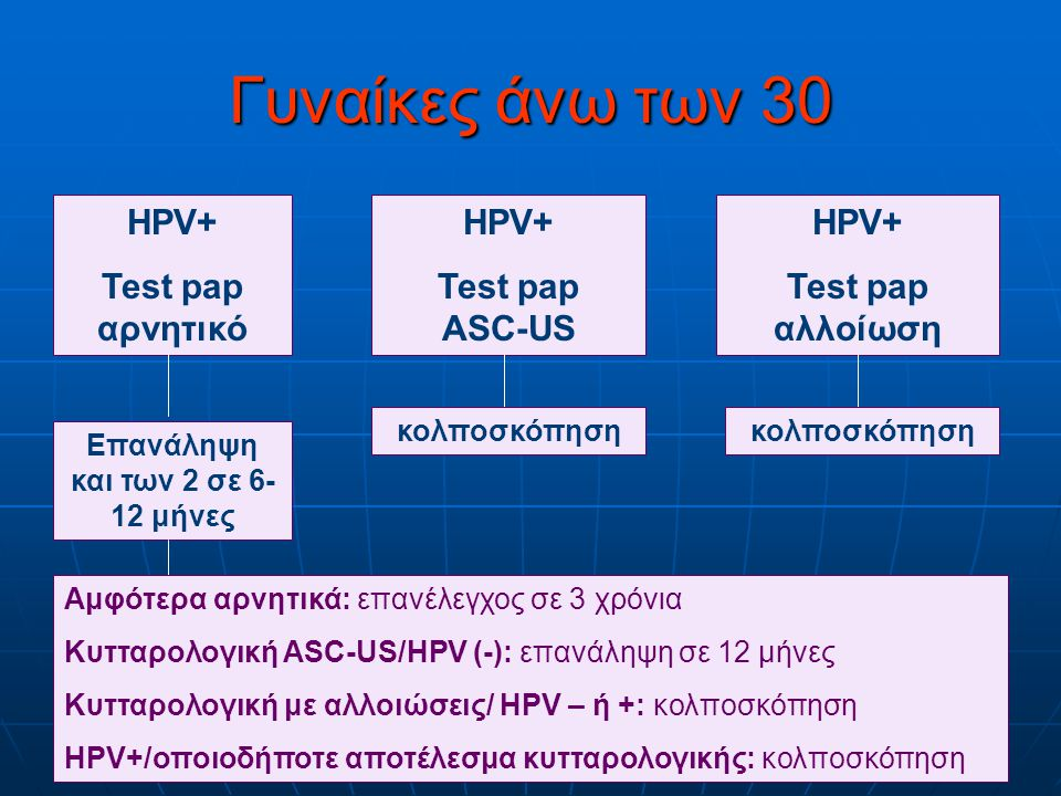 Γυναίκες άνω των 30 HPV+ Test pap αρνητικό HPV+ Test pap ASC-US Επανάληψη και των 2 σε 6- 12 μήνες HPV+ Test pap αλλοίωση κολποσκόπηση Αμφότερα αρνητι