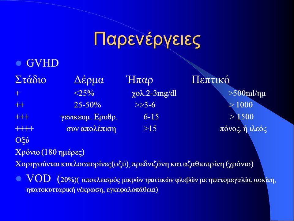 Παρενέργειες GVHD ΣτάδιοΔέρμα ΉπαρΠεπτικό + 500ml/ημ ++25-50% >>3-6 > 1000 +++ γενικευμ. Ερυθρ. 6-15 > 1500 ++++ συν απολέπιση >15 πόνος, ή ιλεός Οξύ