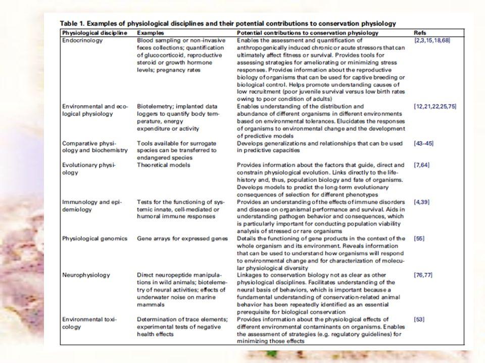 Βιβλιογραφία Garland T.& Adolph, S. 1991 Physiological differentiation of Vertebrate populations.