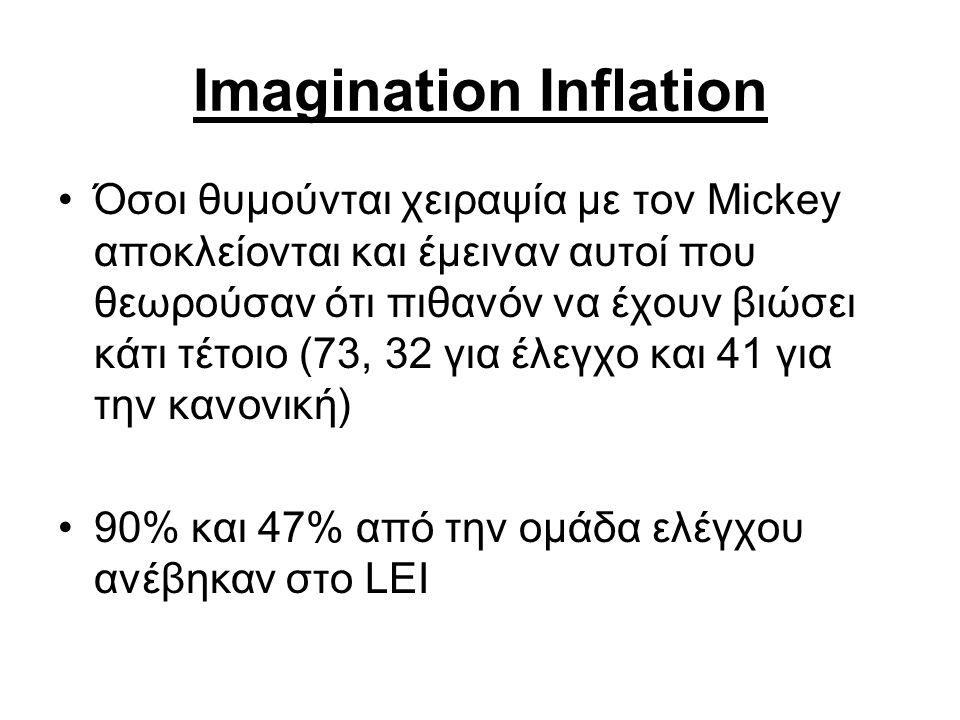 Imagination Inflation Όσοι θυμούνται χειραψία με τον Mickey αποκλείονται και έμειναν αυτοί που θεωρούσαν ότι πιθανόν να έχουν βιώσει κάτι τέτοιο (73, 32 για έλεγχο και 41 για την κανονική) 90% και 47% από την ομάδα ελέγχου ανέβηκαν στο LEI