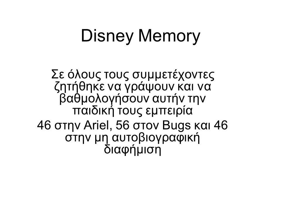 Disney Memory Σε όλους τους συμμετέχοντες ζητήθηκε να γράψουν και να βαθμολογήσουν αυτήν την παιδική τους εμπειρία 46 στην Ariel, 56 στον Bugs και 46 στην μη αυτοβιογραφική διαφήμιση
