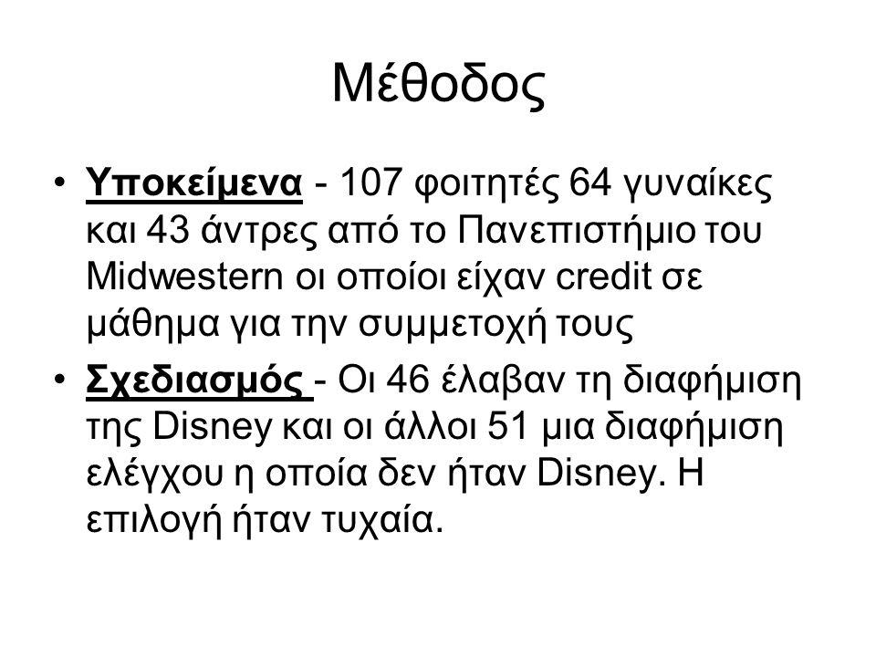 Μέθοδος Υποκείμενα - 107 φοιτητές 64 γυναίκες και 43 άντρες από το Πανεπιστήμιο του Midwestern οι οποίοι είχαν credit σε μάθημα για την συμμετοχή τους Σχεδιασμός - Οι 46 έλαβαν τη διαφήμιση της Disney και οι άλλοι 51 μια διαφήμιση ελέγχου η οποία δεν ήταν Disney.