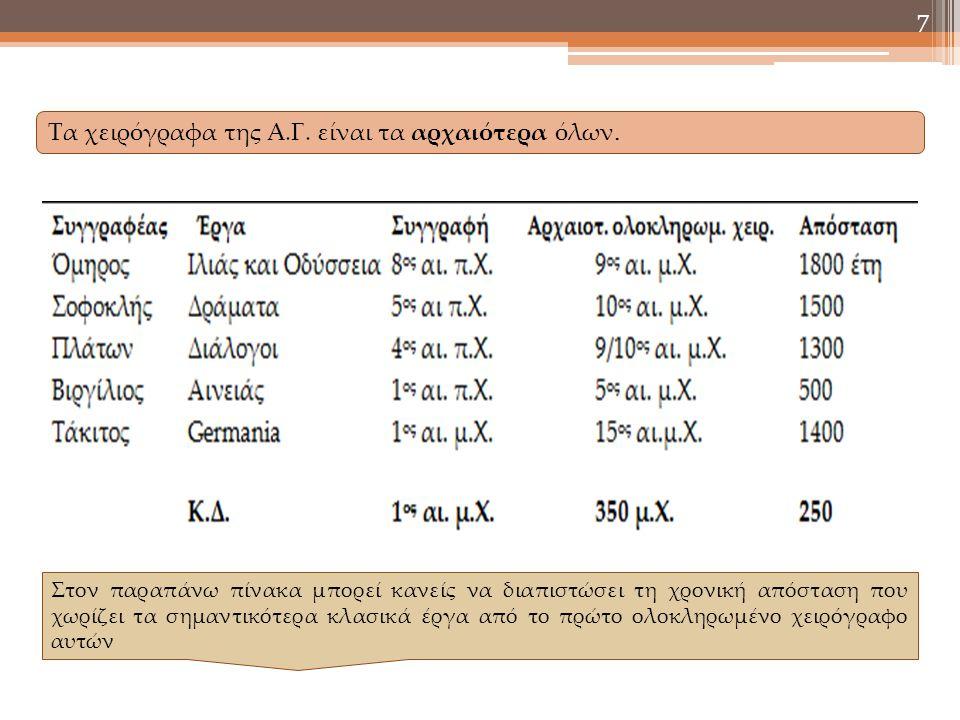 7 Τα χειρόγραφα της Α.Γ. είναι τα αρχαιότερα όλων. Στον παραπάνω πίνακα μπορεί κανείς να διαπιστώσει τη χρονική απόσταση που χωρίζει τα σημαντικότερα