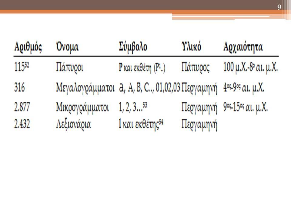 10 Αρχαιότερος όλων των χειρογράφων της Βίβλου είναι ο πάπυρος Ρ 52, ο οποίος περιέχει αποσπάσματα από το Ιω.