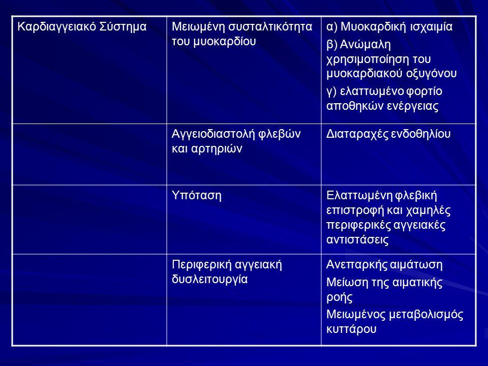 Καρδιαγγειακό ΣύστημαΜειωμένη συσταλτικότητα του μυοκαρδίου α) Μυοκαρδική ισχαιμία β) Ανώμαλη χρησιμοποίηση του μυοκαρδιακού οξυγόνου γ) ελαττωμένο φο