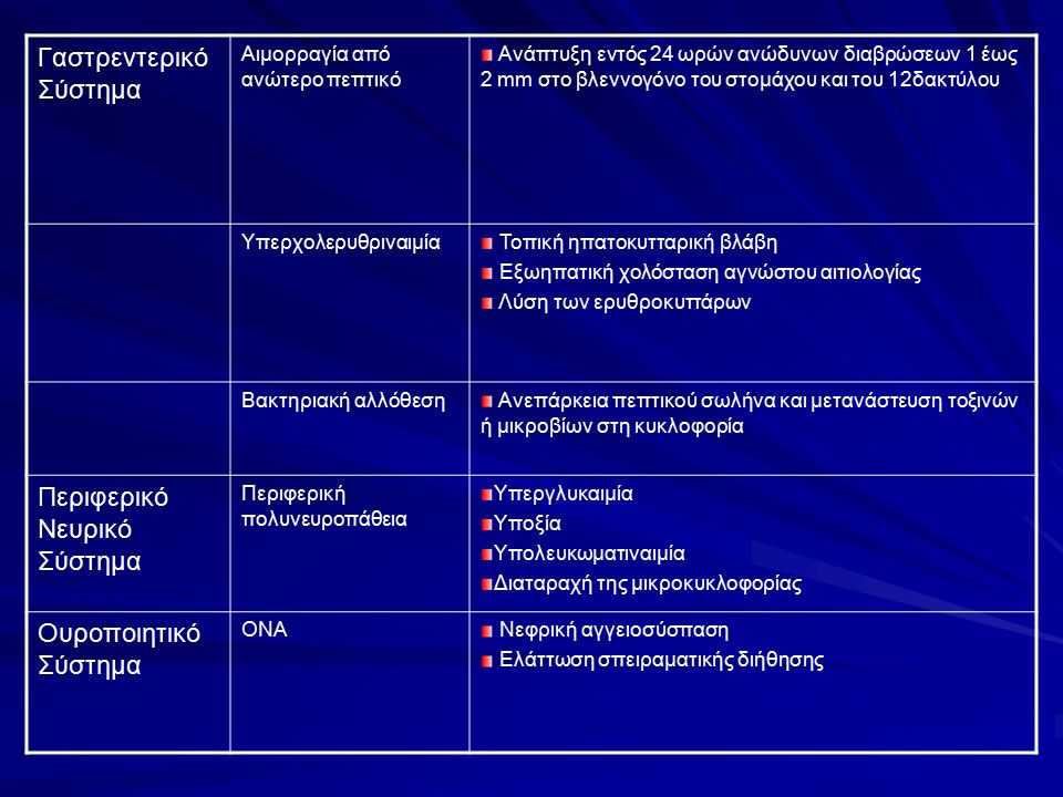 Γαστρεντερικό Σύστημα Αιμορραγία από ανώτερο πεπτικό Ανάπτυξη εντός 24 ωρών ανώδυνων διαβρώσεων 1 έως 2 mm στο βλεννογόνο του στομάχου και του 12δακτύ