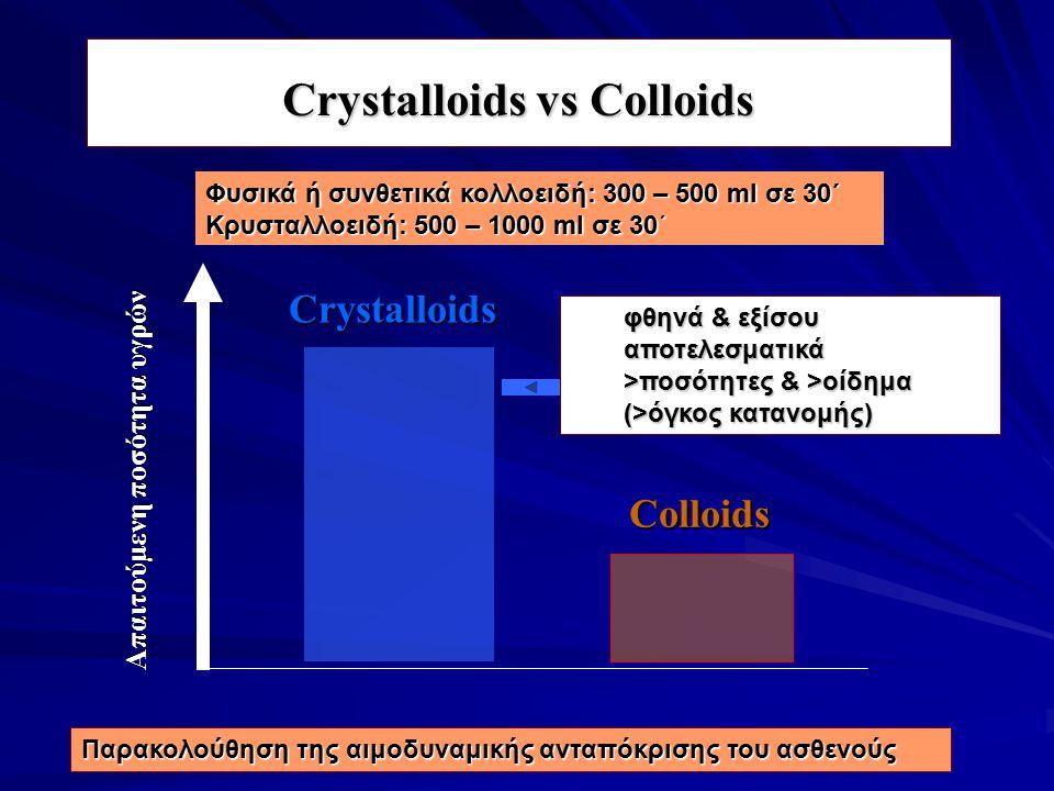 Colloids Crystalloids Απαιτούμενη ποσότητα υγρών Crystalloids vs Colloids φθηνά & εξίσου αποτελεσματικά >ποσότητες & >οίδημα (>όγκος κατανομής) Παρακο