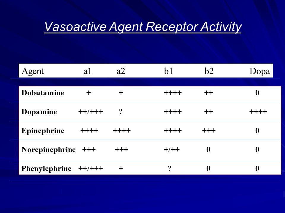 Vasoactive Agent Receptor Activity Agent a1 a2b1 b2Dopa Dobutamine + +++++ ++ 0 Dopamine++/+++ ?++++ ++++++ Epinephrine ++++ ++++++++ +++ 0 Norepineph
