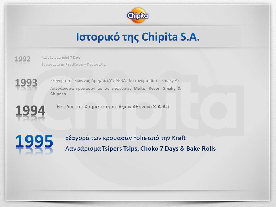 Εξαγορά των κρουασάν Folie από την Kraft Λανσάρισμα Tsipers Tsips, Choko 7 Days & Bake Rolls Είσοδος στο Χρηματιστήριο Αξιών Αθηνών (Χ.Α.Α.) Εξαγορά της Κων/νος Αραμπατζής ΑΕΒΑ - Μετονομασία σε Smaky ΑΕ Λανσάρισμα κρουασάν με τις επωνυμίες Molto, Recor, Smaky & Chipaco Λανσάρισμα mini 7 Days Συνεργασία με PepsiCo στην Πορτογαλία